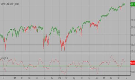 ES1!: Inertia Indicator