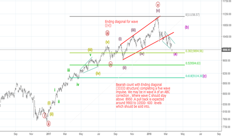NIFTY: Alternate - Bearish Count