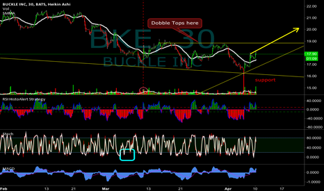 BKE: BKE was my Alert last week - Im in @17.5 again till this Friday