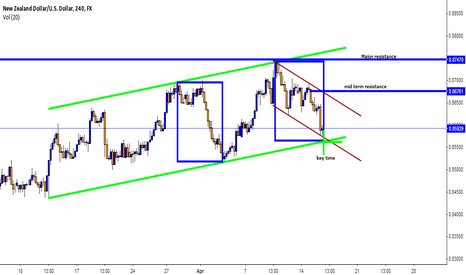 NZDUSD: NZDUSD Technical Outlook