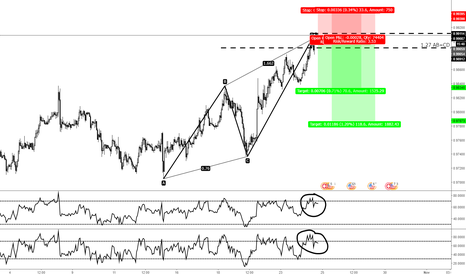 USDCHF: 1.27 AB=CD with RSI