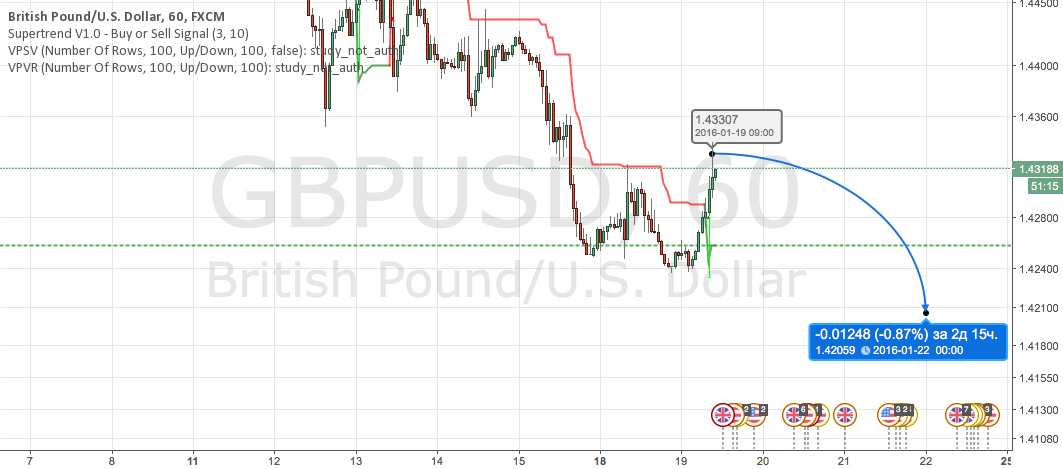 GBPUSD sell