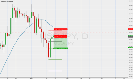 USDJPY: usdjpy short of pinbar on resistance