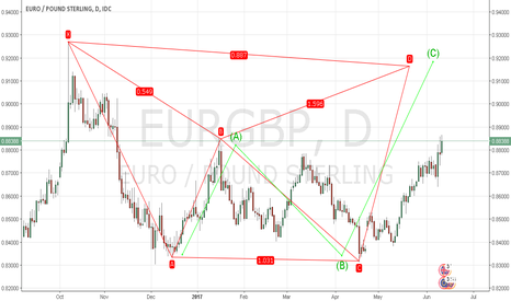 EURGBP: Bearish Bat EURGBP