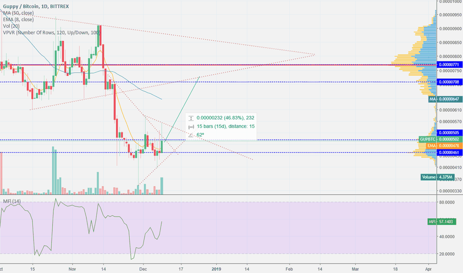 GUPBTC: GUP is moving UP!