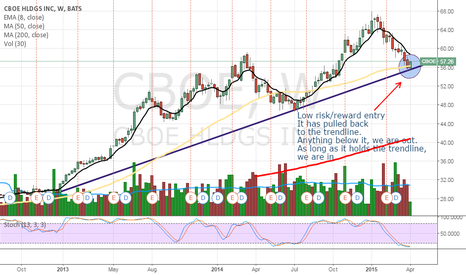 CBOE: CBOE - good entry point on a pull back