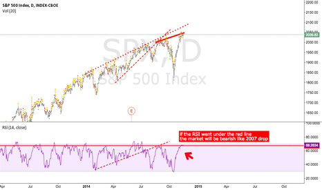 SPX: I am more going short than going long of course