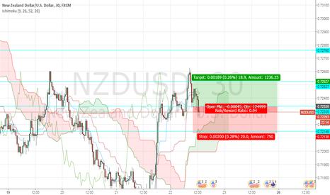 NZDUSD: bu opportunity