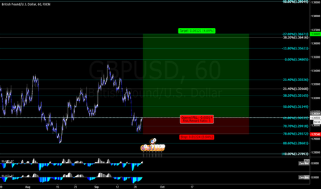 GBPUSD: Sterling Possible Long