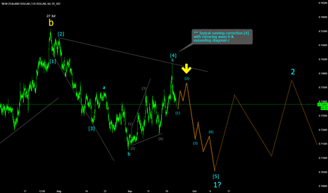 NZDUSD: NZDUSD impulse wave down