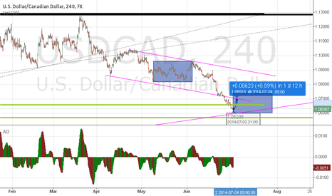 USDCAD: retroceso nfr