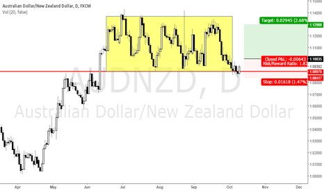AUDNZD: AUD / NZD to buyers' entry