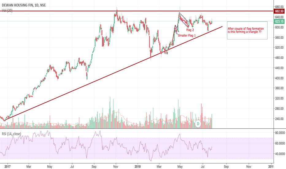 DHFL: DHFL - Multiple Flag formation