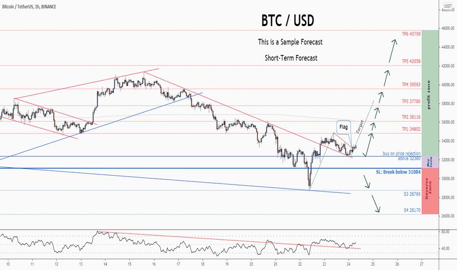 tradingview btc usd binance)