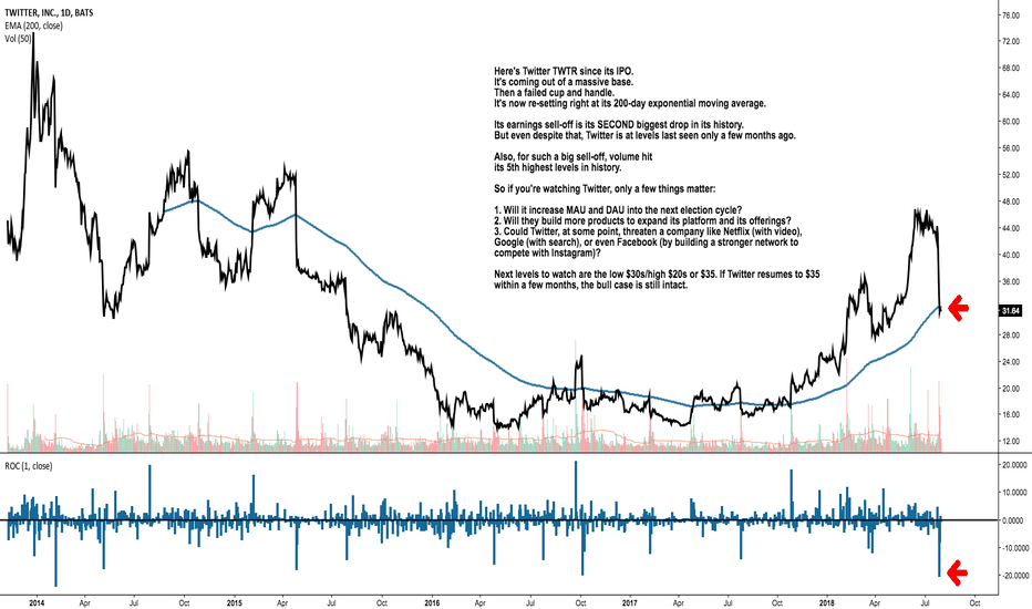 TWTR: A few notes, ideas, and observations of Twitter after earnings.
