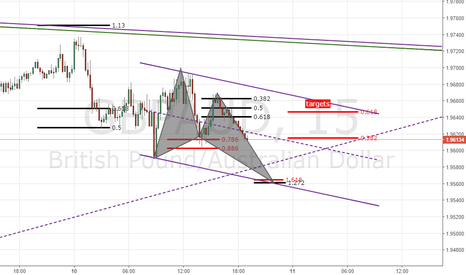 GBPAUD: gbpaud possible butterfly-45m