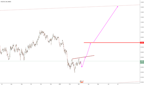 USDCHF: INVERTED HEAD AND SHOULDERS PATTERN USDCHF