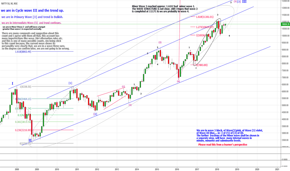 NIFTY: Nifty is in wave 4 correction support 9920