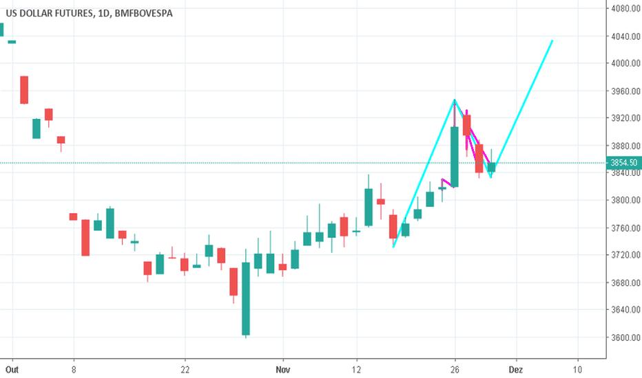 DOLZ2018: Dollar