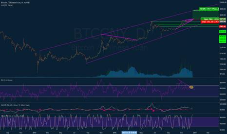 BTCCNY: LONG Long BTC - heading towards channel top