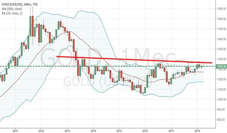 GOLD: Золото растет последним ?