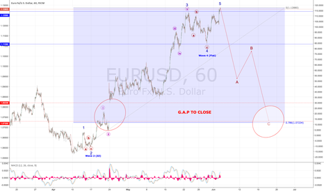 EURUSD: RECOUNT - CORRECTIVE STRUCTURE LOOKS READY NOW!