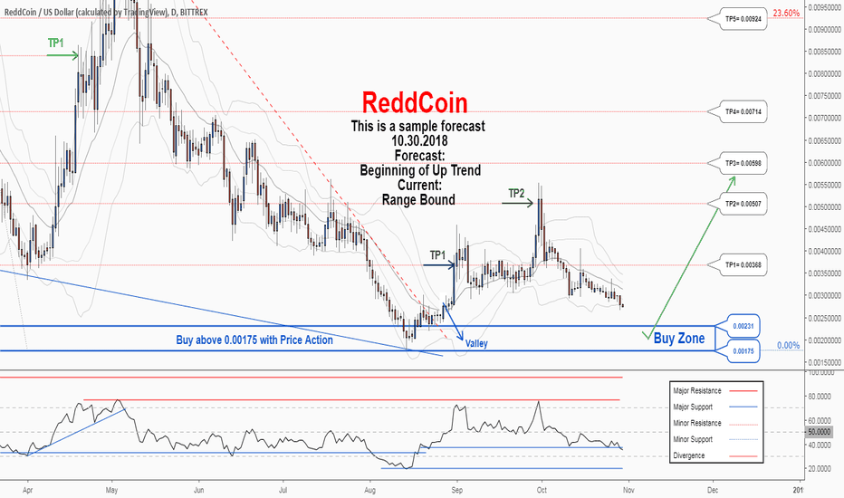 RDDUSD: There is a possibility for the beginning of an uptrend in RDDUSD