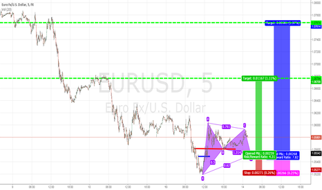 EURUSD: Long Entry Orders Eur/Usd