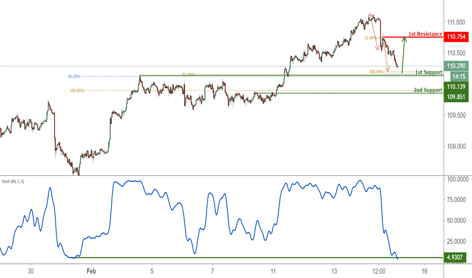 USDJPY: USDJPY Approaching Support, Potential For A Bounce