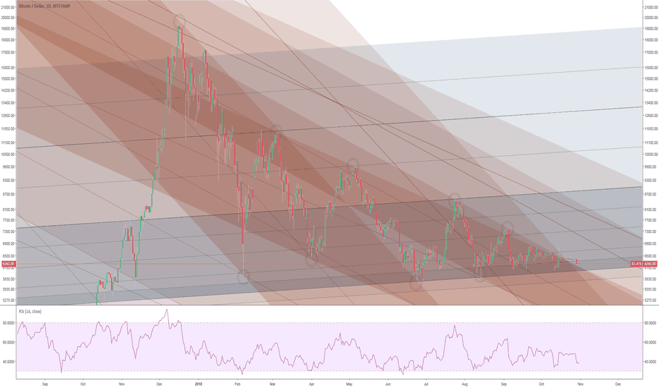 BTCUSD: Bird's Eye View of the Descent