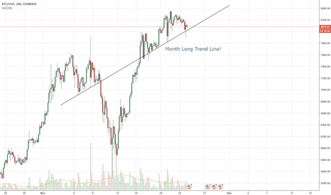 BTCUSD: Bitcoin has a nice up trend line!