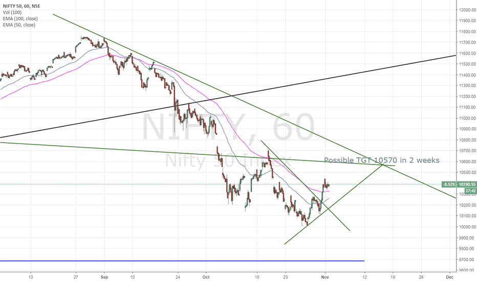 NIFTY: Nifty Trend in next two week