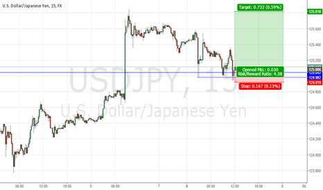 USDJPY: buy usd-jpy