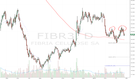 FIBR3: Double TOP - Bear Flag