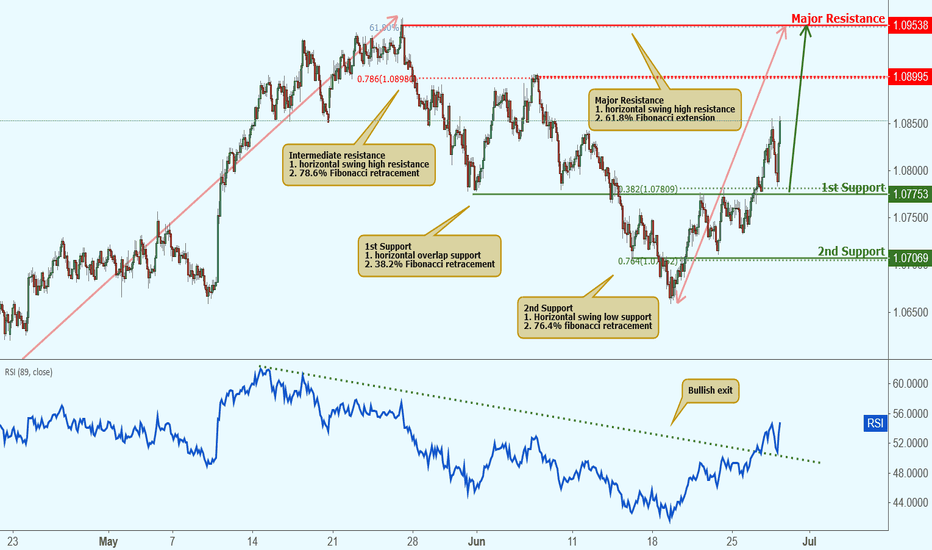 AUDNZD: AUDNZD approaching support, potential bounce!