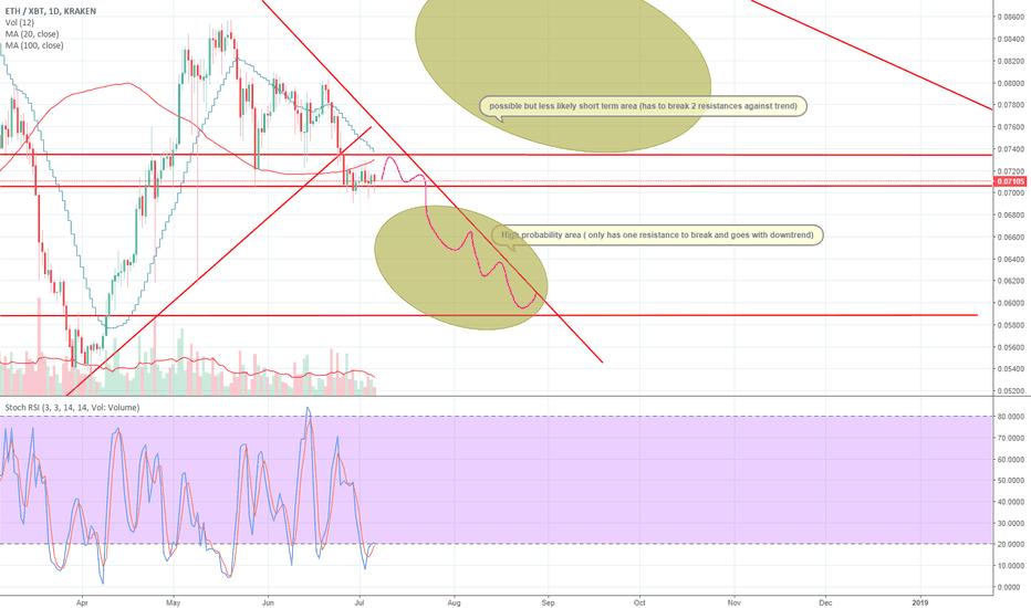 ETHXBT: ETH/BTC Chart looking bearish