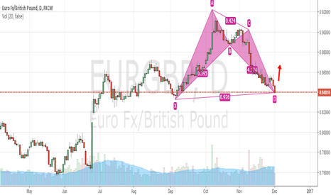 EURGBP: EURGBP GARTLEY BULLISH SETUP
