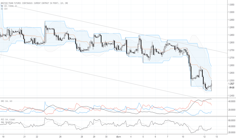 B61!: Por : Technical Analysis