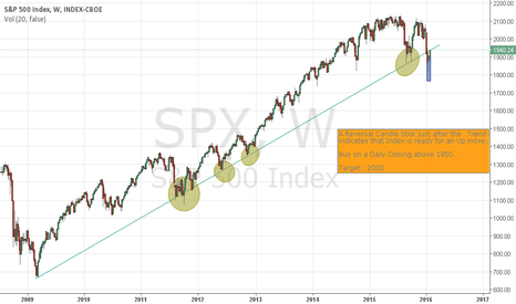 SPX: S&P : Ready For An Upmove !!!