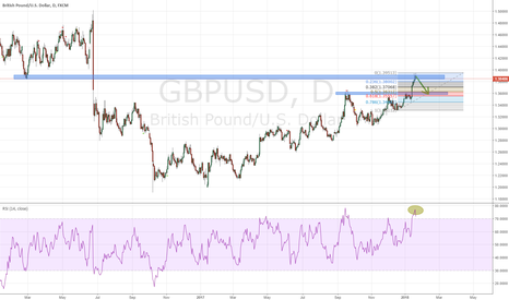 GBPUSD: GBPUSD to Sell