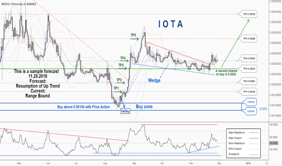IOTAETH: A second Chance to Buy in IOTAETH ...