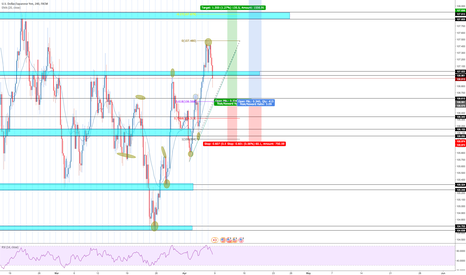USDJPY: USDJPY LONG ON A BUY LIMIT