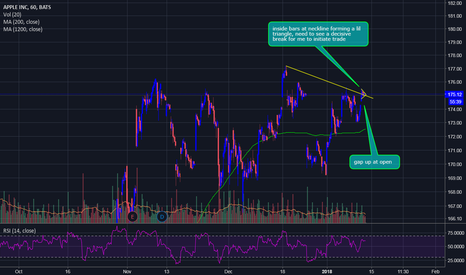 AAPL: $AAPL Waiting for the sign
