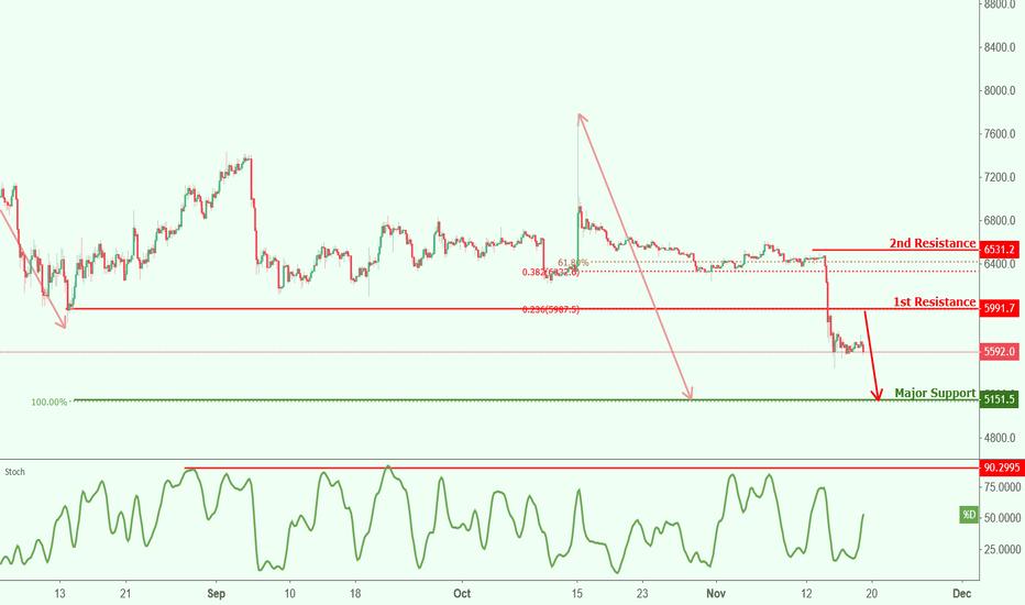 BTCUSD: BTCUSD approaching resistance, potential drop!