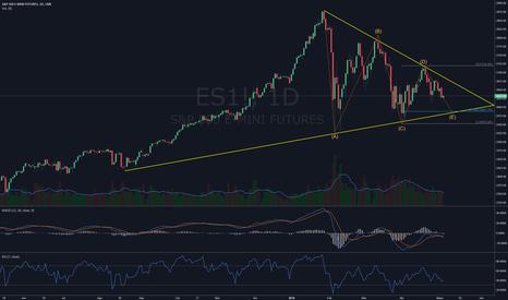 ES1!: Futuro #SP500 con formación triangular ABCDE