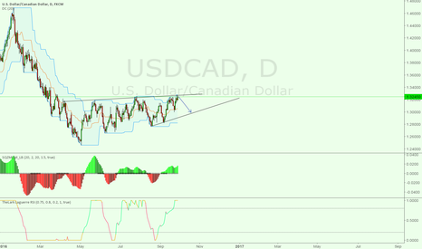 USDCAD: USDCAD, time to go down. alot of pips :D