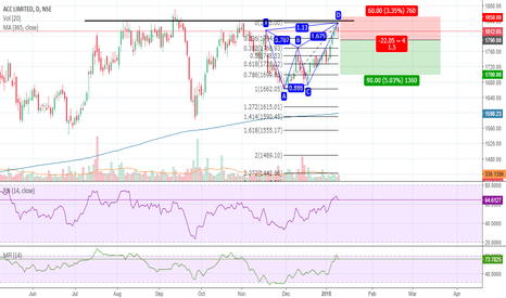 ACC: ACC Bearish Butterfly and S&R