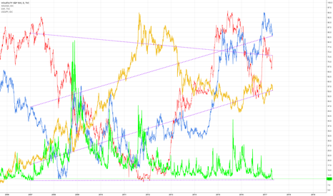 VIX: Gold Long & USDJPY Short (long term view)