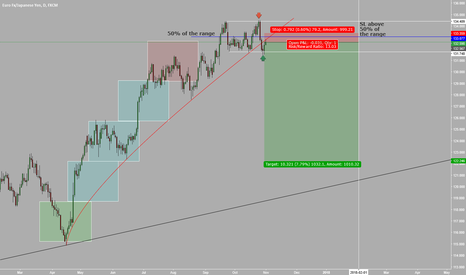 EURJPY: EURJPY my view on this pair