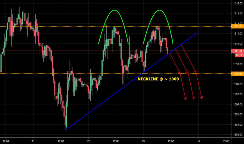 GOLD: GOLD - Short term double top appearing